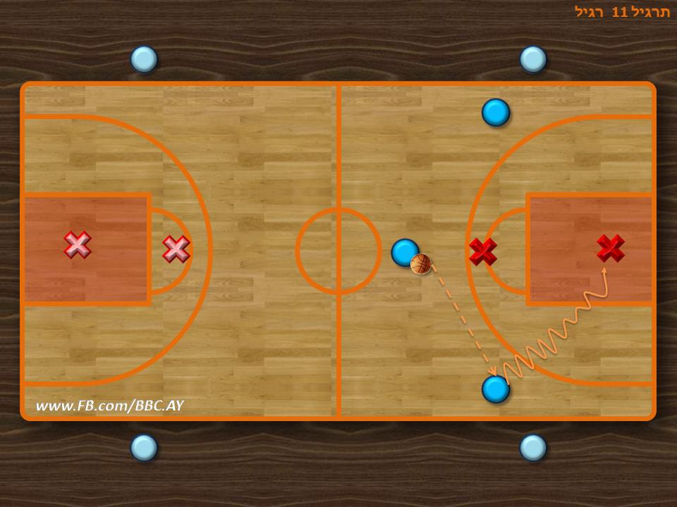 התרגיל יוצר מצבים של 3 על 2  כאשר ברגע שנזרק כדור או שחקן הגנה השתלט על כדור הוא יוצא יחד עם השניים בצדדים שוב ביתרון 3 מול 2  מצב זה של 3 שחקני התקפה מגיעים מול 2 שחקני הגנה העומדים עם הפנים להתקפה כמעט לא קיים במצב משחק