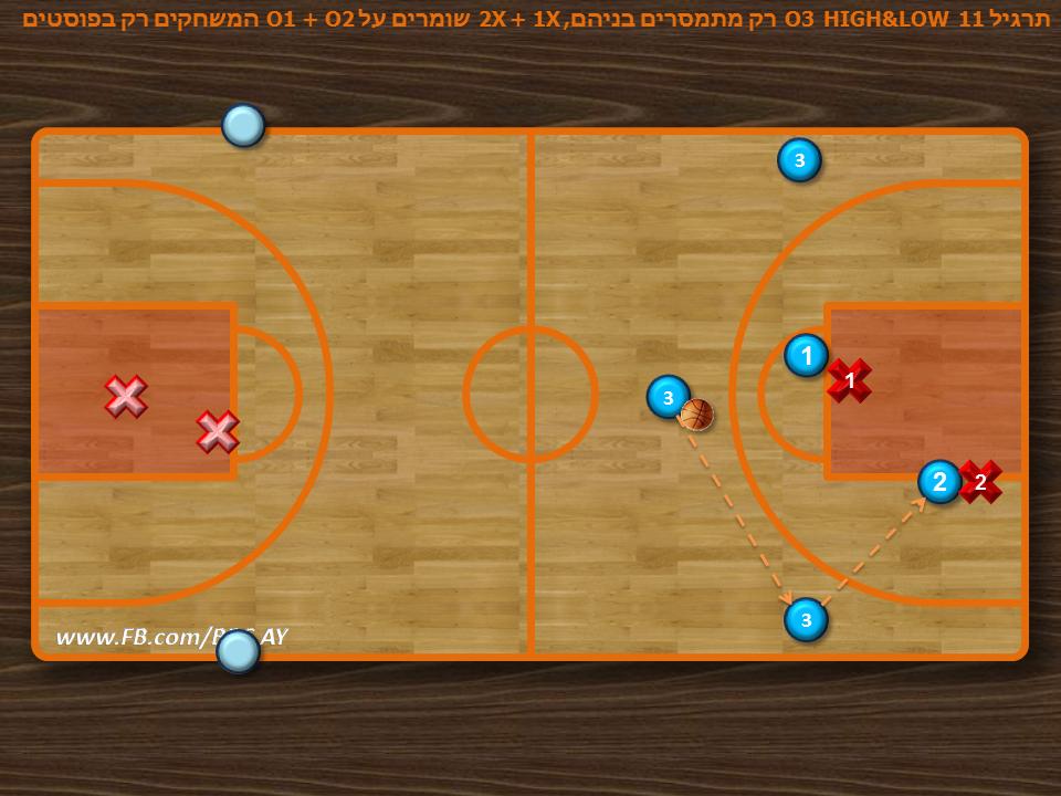 תרגיל 11+ תרגול הכנסת כדור לגבוהים  שחקני הצדדים נכנסים אף הם לקווי מסירה אך רק O1 ו-O2 יכולים לזרוק לסל למעשה משחקים 2 על 2 כששאר שחקנים הקבוצה מתרגלים הכנסת כדור לגובהים בלבד ל-O2 + O3