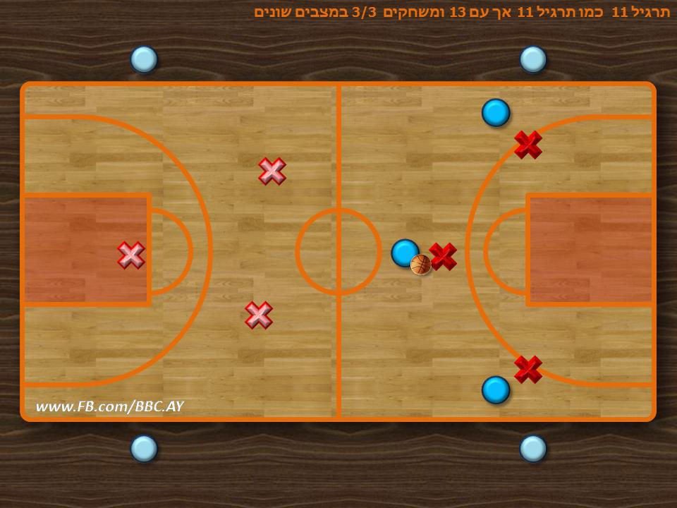 תרגיל 11 רגיל + תרגול התקפה של 3 על 3  ניתן לשחק את עקרון תרגיל 11 במבנים שונים למעשה מ-5 שחקנים ואילך ניתן להשתמש בעקרון התרגיל על מנת לתרגל מצבים משתנים של יתרון מספרי של 1/1 עד 5/4  אך על כך בהזדמנות אחרת!