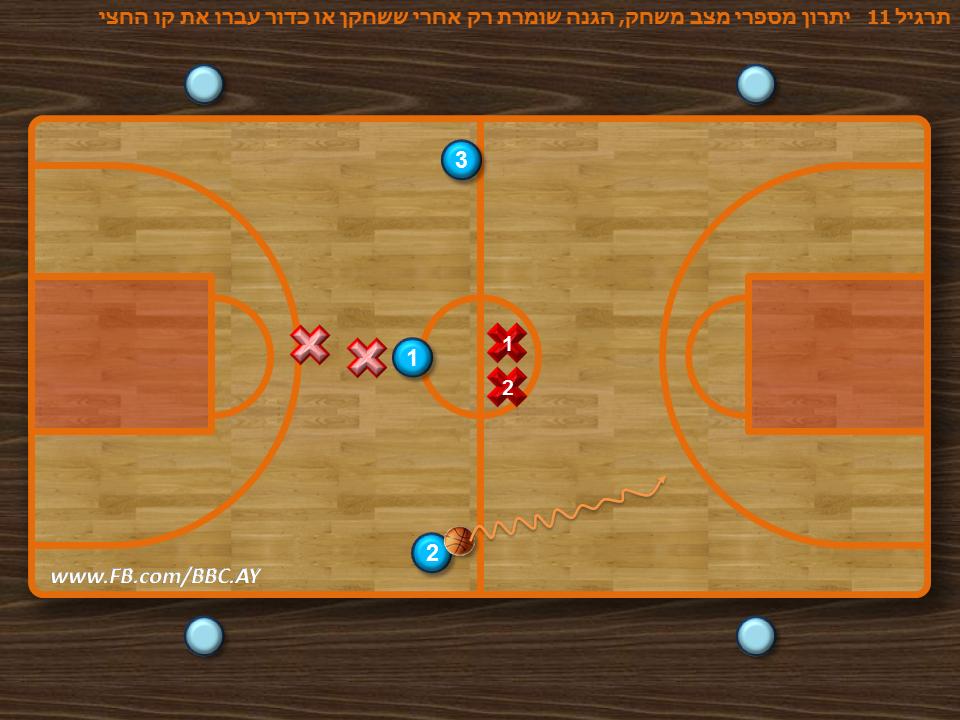 תרגיל 11 רגיל + הגנה במצב משחק  כאמור תרגיל 11 אינו מדמה מצב משחק לכן אני מעדיף את האפשרות הזו שההגנה מתחילה בקו החצי ורק כאשר שחקן או כדור עברו את קו החצי ההגנה נכנסת לתמונה  כאן ניתן להתייחס להגנת מעבר.